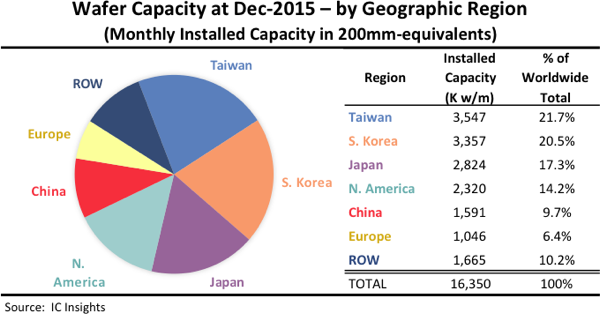 Taiwan Maintains Lead Of Wafer Capacity Eeinews